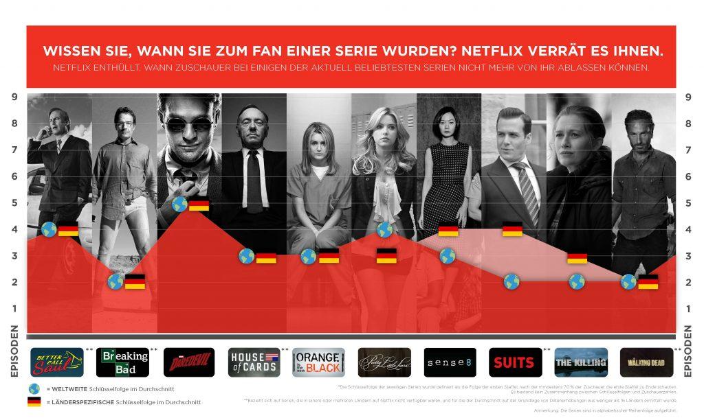 TV-Serien süchtig Netflix Serien machen süchtig