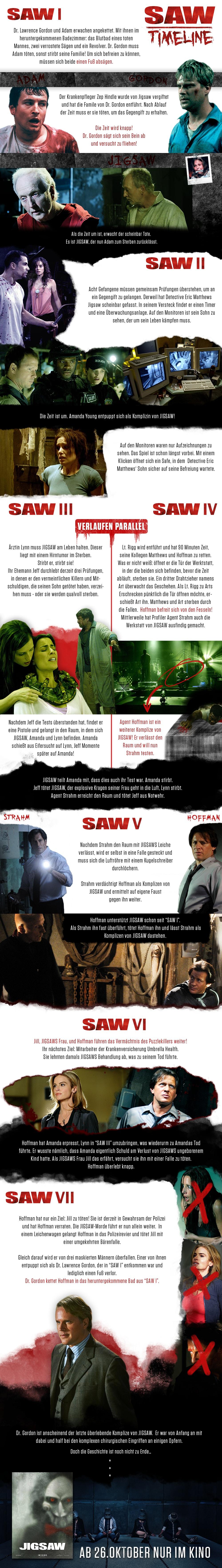 SAW Timeline