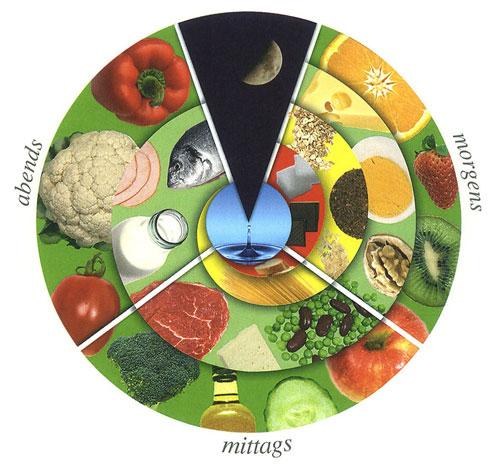 Patric Heizmann Ernährungsuhr