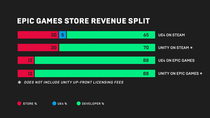 Epic Games Store Exklusivtitel