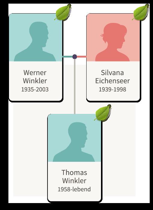 Ancestry Stammbaum